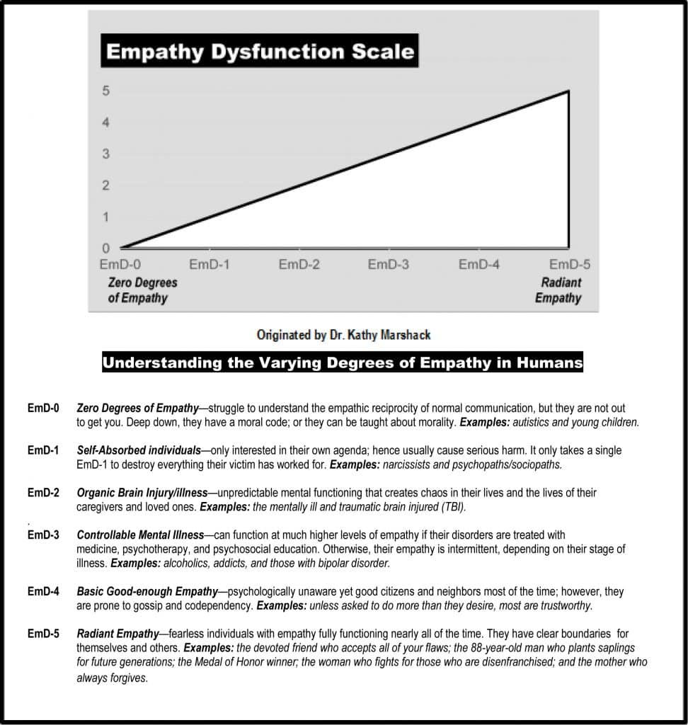 Dr. Marshack's Empathy Dysfunction Scale
